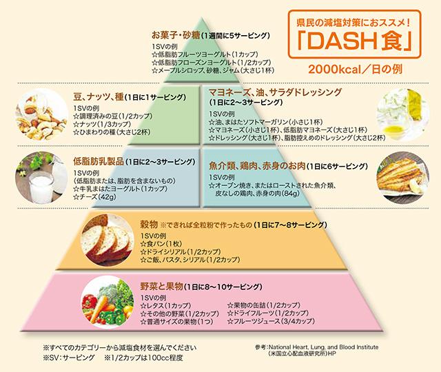 DASH食って何?効果は?どうやったらいいの?何食べるの?色々な疑問にお答えします。